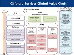 moving up the offshore outsourcing value chain