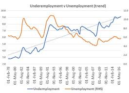 australian bureau statistics australia s underemployment dilemma milford asset