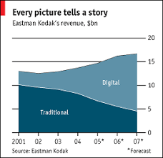 the last kodak moment the economist world news another kodak moment the economist