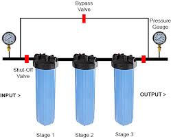 uv light for well water cost best water filters for whole homes 2018 water filter answers