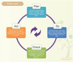 pdca cycle model free pdca cycle model templates