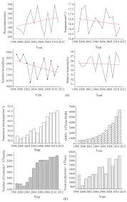 sustainability free full text spatio temporal variations of