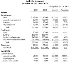 Restaurant Balance Sheet Template Analysis And Interpretation Of Financial Statements E Travel Week