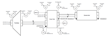sub synchronous peaks at gearbox of steam turbine amp