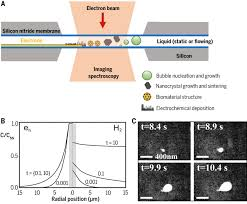 liquid light guide opportunities and challenges in liquid cell electron microscopy