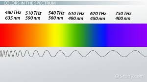 What Color Of Visible Light Has The Longest Wavelength The Nature Of Light Origin Spectrum U0026 Color Frequency