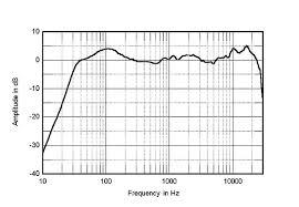 Polk Audio Rti A3 Bookshelf Speakers Polk Audio Rti A3 Loudspeaker Measurements Stereophile Com