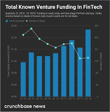 in q1 2018 fintech startups raise record amounts while deal counts