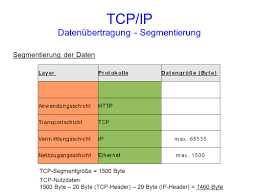 Tcp Flags Referat Von Markus Hertel Ppt Video Online Herunterladen
