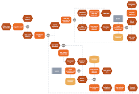 example of technical writing paper technical flow chart flowchart