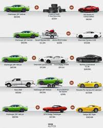 dodge challenger all models dodge challenger hellcat allocation help buyers save