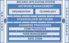 big data in smart farming u2013 a review sciencedirect
