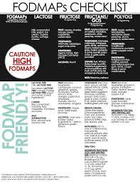 Fod Map Fodmaps Checklist Fodmap Low Fodmap And Fodmap Diet