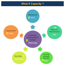 Production Capacity Planning Template Excel Scheduler123 Production Scheduling In Excel Spreadsheet