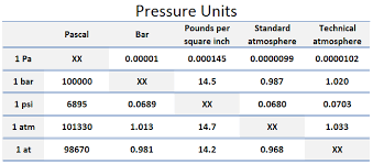 Si Units Table Si Unit Of Pressure Nuclear Power
