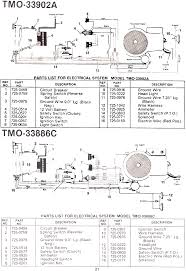 page 17 of montgomery ward lawn mower tmo 33986c user guide