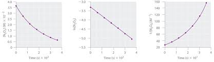 using graphs to determine integrated rate laws chemistry libretexts