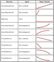 Speed Velocity And Acceleration Calculations Worksheet Answers Velocity Acceleration Study Guide Key