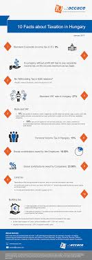 10 facts about taxation in hungary infographic accace