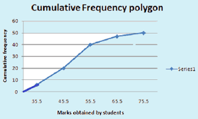 Relative Frequency Table Definition Statistics Frequency Polygons Tutorteddy Com