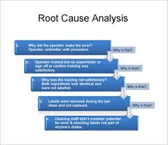 Root Cause Analysis Excel Template Rca Template Ppt Root Cause Analysis Template 9 Free For