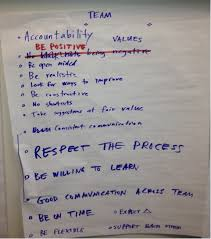 agile project charter software process and measurement