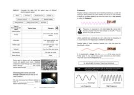 waves and the electromagnetic spectrum workbook light sound