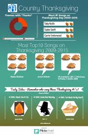 thanksgiving thanksgiving facts infographic phenomenal image