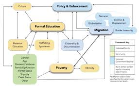 Thesis Theoretical Framework How Do Social Determinants Affect Human Trafficking In Southeast