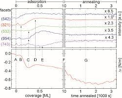 nanoscale patterning macroscopic reconstruction and enhanced