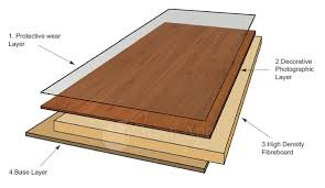 is laminate flooring
