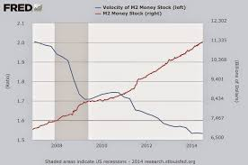 money supply inflation and velocity