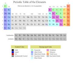 Solid Liquid Gas Periodic Table Periodic Table Of Elements Android Apps On Google Play