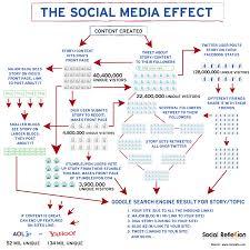 Plan Social Media 7 Essentials Of An Effective Social Media Marketing Strategy