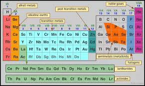Metalloids On The Periodic Table Is Argon A Metal Nonmetal Or Metalloid