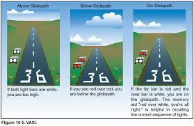 foto vasi visual approach slope indicator vasi airplane flying handbook