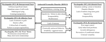 the role of psychopathic and antisocial personality traits in