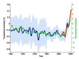 hockey stick graph wikipedia