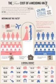 average price of wedding invitations average price of wedding