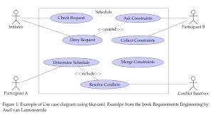 soerenbnoergaard using tikz uml to create uml diagrams in latex caption example of use case diagram using tikz uml examlpe from the book requirements engineering by axel van lamsweerde end figure end document