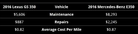 average maintenance cost for mercedes 2016 lexus gs 350 vs 2016 mercedes e350 peoria az