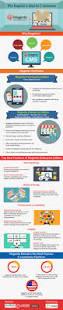 37 best magento 2 ecommerce images on pinterest blog digital