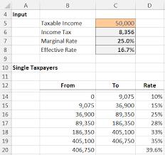 Estimate Income Tax 2015 by Income Tax Formula Excel