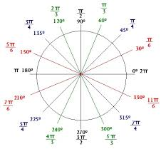6 best images of pie chart circle degrees pie chart with radians