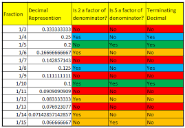 fractions with terminating and non terminating decimal representations