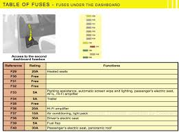 forums c4 picasso and grand picasso general questions fuses on