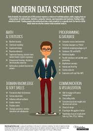 data scientist resume example indeed create resume free resume example and writing download resume in indeed getting started with your indeed resume indeed blog can you learn data science