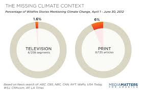 Wildfire Scientific Definition by Study Media Avoid Climate Context In Wildfire Coverage