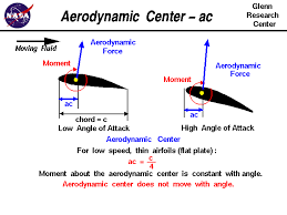 aerodynamic chord aerodynamic center