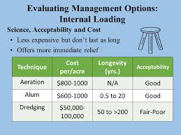 cost of alum lake restoration using aeration and alum when watershed